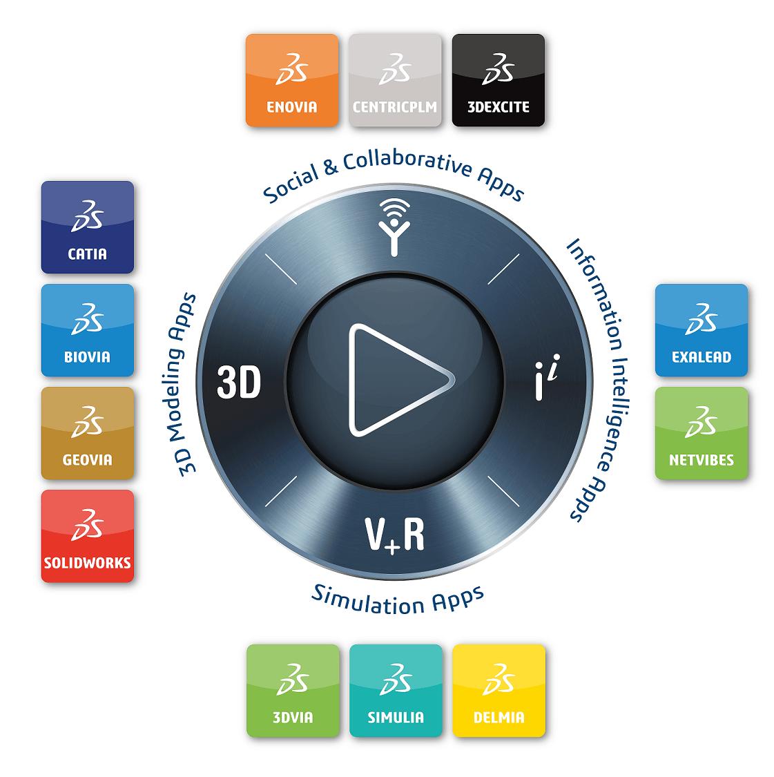 2019-Dassault-Systemes-3DEXPERIENCE-brand-compass[1]